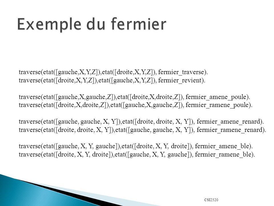 Exemple du fermier traverse(etat([gauche,X,Y,Z]),etat([droite,X,Y,Z]), fermier_traverse).
